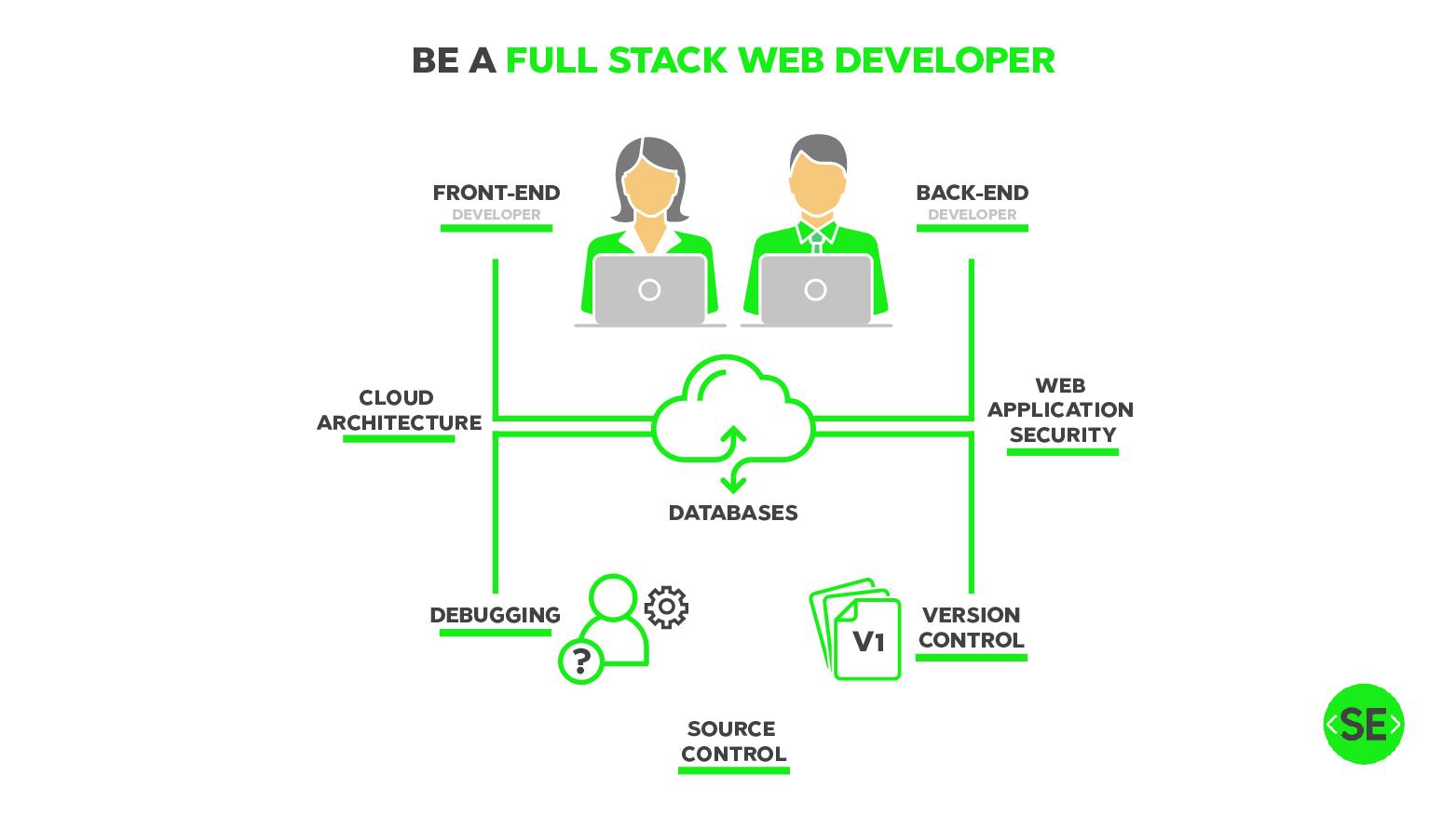Full-Stack Web Development program- Beirut & Tripoli